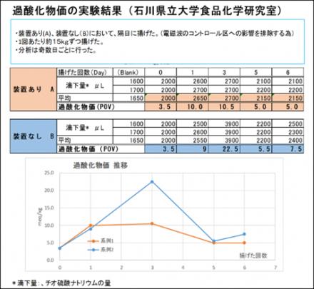 過酸化物価の実験結果表及びグラフ